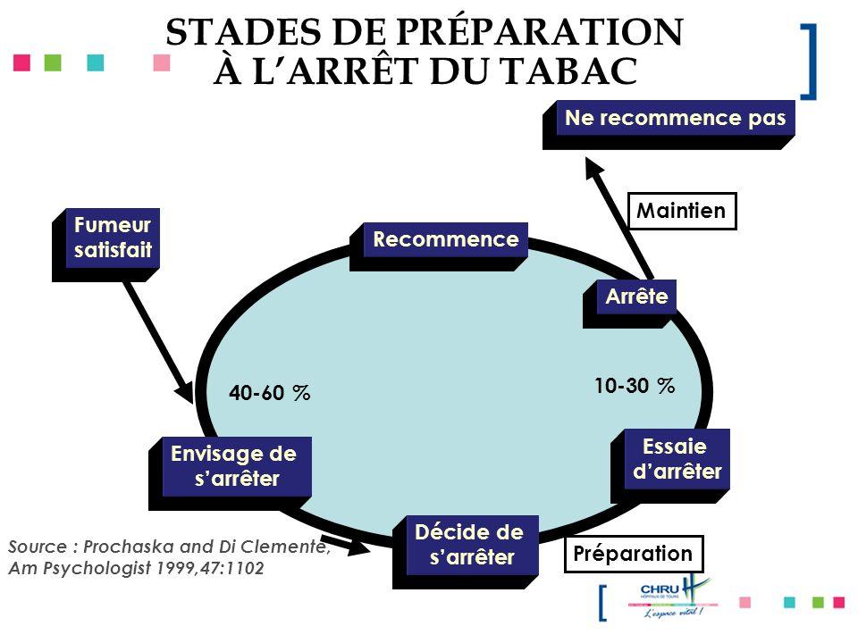 Source : Prochaska and Di Clemente, Am Psychologist 1999,47:1102 40-60 % Envisage de sarrêter Décide de sarrêter Essaie darrêter Recommence Préparatio