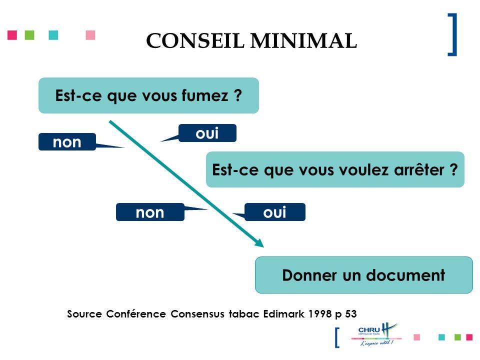 CONSEIL MINIMAL Est-ce que vous fumez ? Est-ce que vous voulez arrêter ? oui non Donner un document oui Source Conférence Consensus tabac Edimark 1998