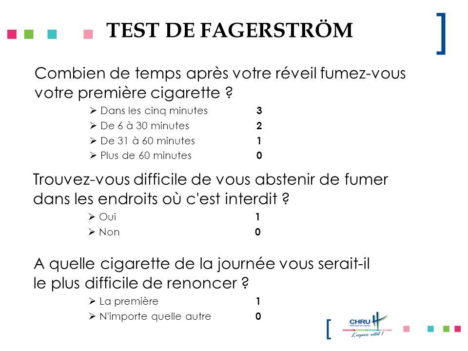 TEST DE FAGERSTRÖM Combien de temps après votre réveil fumez-vous votre première cigarette ? Dans les cinq minutes 3 De 6 à 30 minutes 2 De 31 à 60 mi