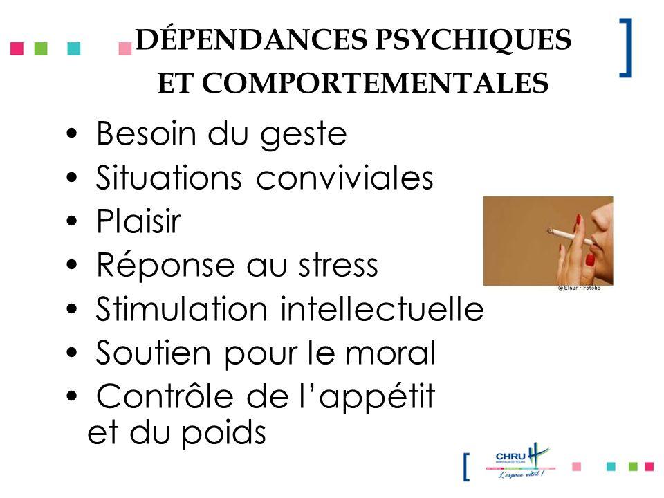 DÉPENDANCES PSYCHIQUES ET COMPORTEMENTALES Besoin du geste Situations conviviales Plaisir Réponse au stress Stimulation intellectuelle Soutien pour le moral Contrôle de lappétit et du poids