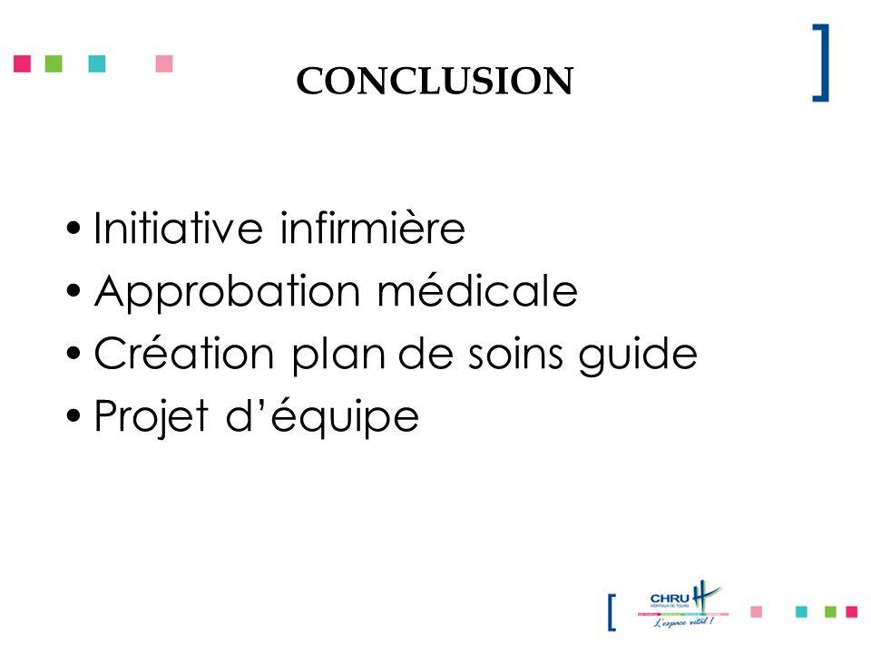 CONCLUSION Initiative infirmière Approbation médicale Création plan de soins guide Projet déquipe