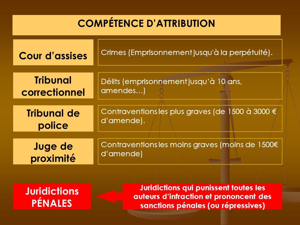 COMPÉTENCE DATTRIBUTION Litige entre commerçants ou sociétés commerciales Conseil de prudhommes Tribunal de commerce Tribunal dinstance Tribunal de gr