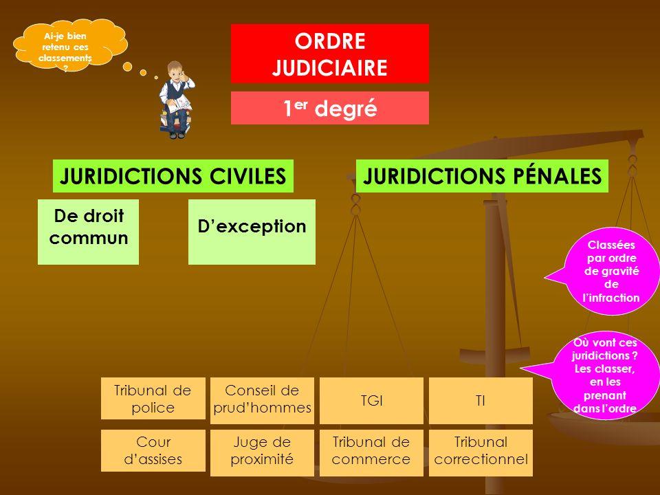 COMPÉTENCE DATTRIBUTION Crimes (Emprisonnement jusqu'à la perpétuité). Délits (emprisonnement jusquà 10 ans, amendes…) Tribunal de police Tribunal cor