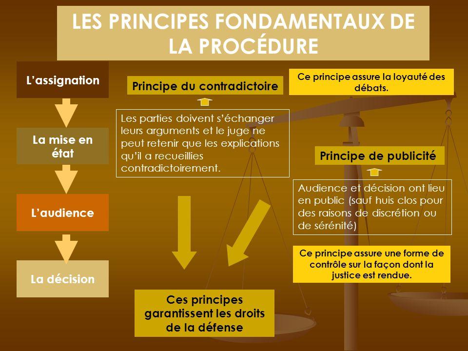 4 grandes étapes Lassignation La mise en état Laudience La décision Acte dhuissier par lequel le demandeur invite le défendeur à se présenter devant l