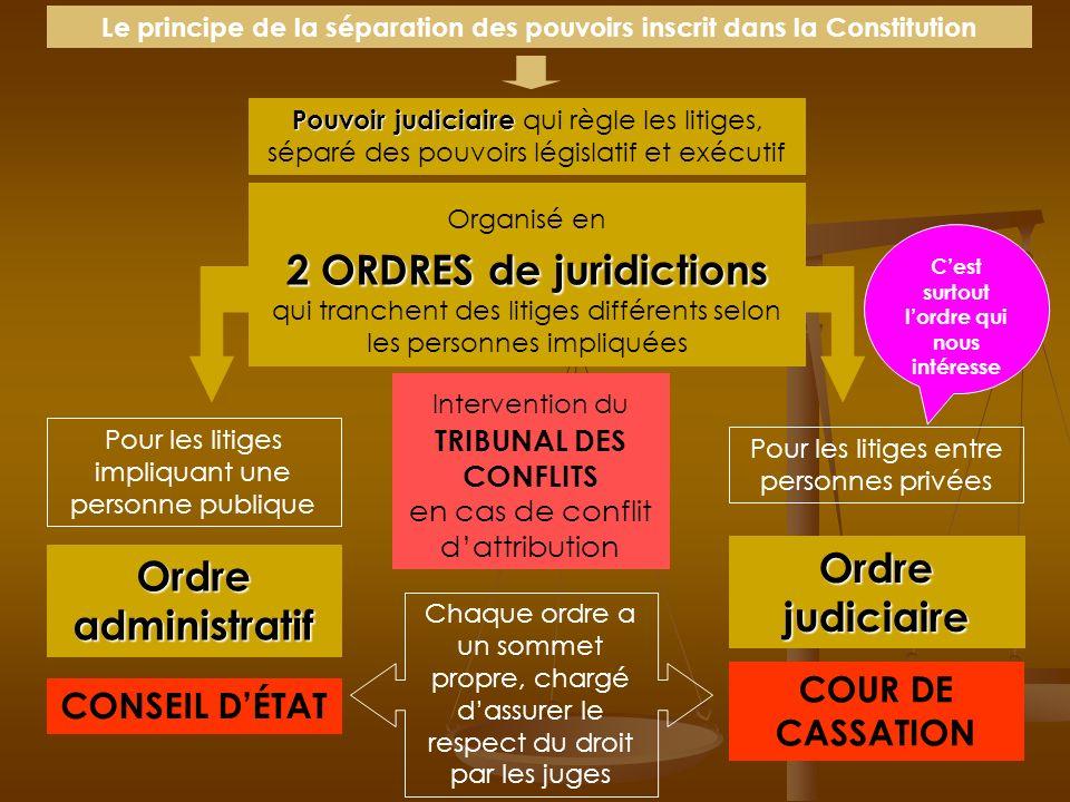 Quels sont les grands principes sur lesquels repose le système judiciaire français ? 1. Le principe de séparation des pouvoirs Le principe du double d