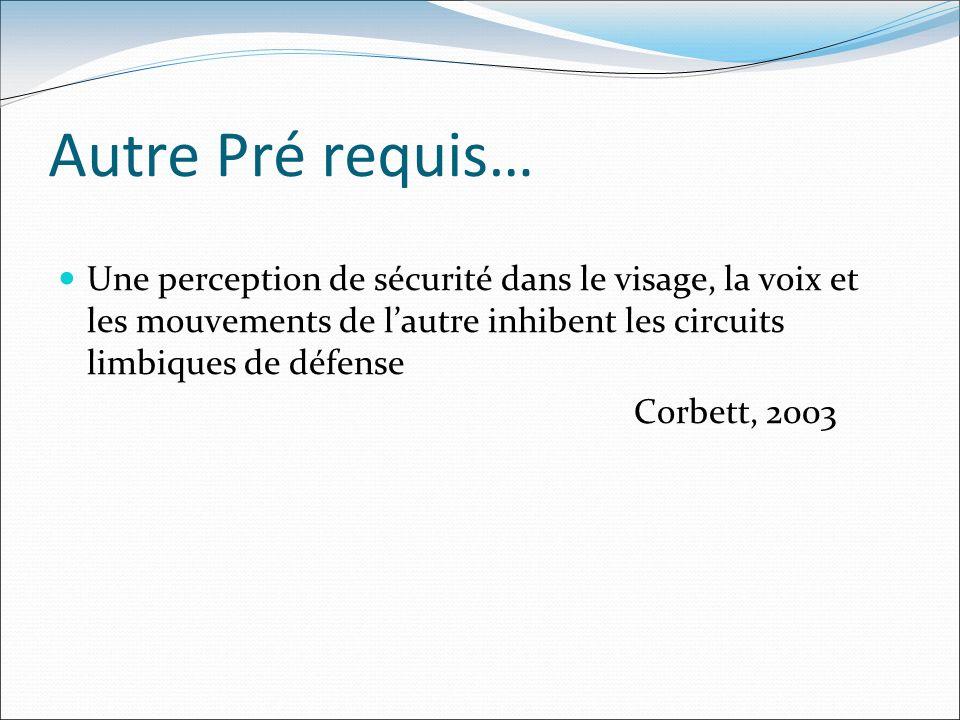 Autre Pré requis… Une perception de sécurité dans le visage, la voix et les mouvements de lautre inhibent les circuits limbiques de défense Corbett, 2