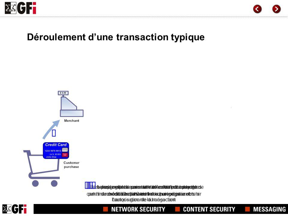 La passerelle de paiement effectue la transaction par l'intermédiaire d'une connexion sécurisée vers la banque garante du négociant La banque garante