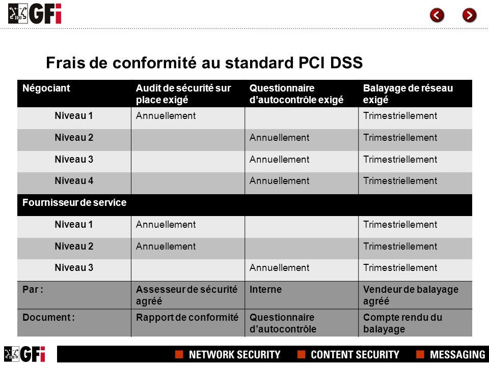 Frais de conformité au standard PCI DSS NégociantAudit de sécurité sur place exigé Questionnaire dautocontrôle exigé Balayage de réseau exigé Niveau 1
