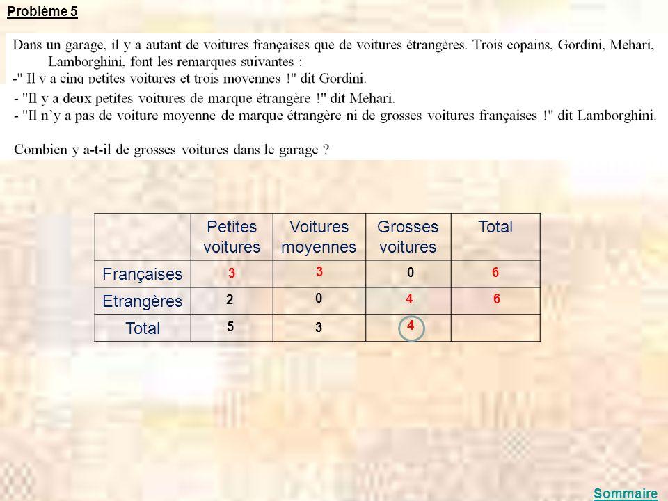 Problème 5 Petites voitures Voitures moyennes Grosses voitures Total Françaises Etrangères Total 3 3 6 6 4 4 2 5 3 0 0 Sommaire