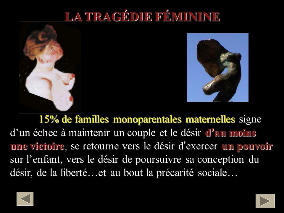 15% de familles monoparentales maternelles signe dun échec à maintenir un couple et le désir dau moins une victoire, se retourne vers le désir dexerce
