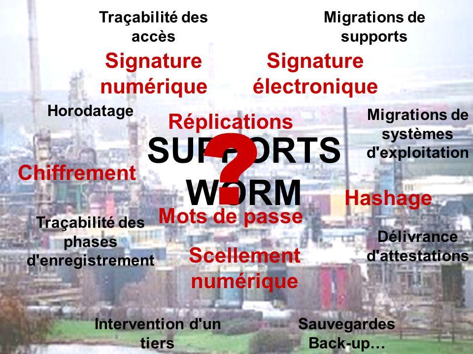 SUPPORTS WORM Traçabilité des phases d'enregistrement Traçabilité des accès Migrations de supports Migrations de systèmes d'exploitation Délivrance d'