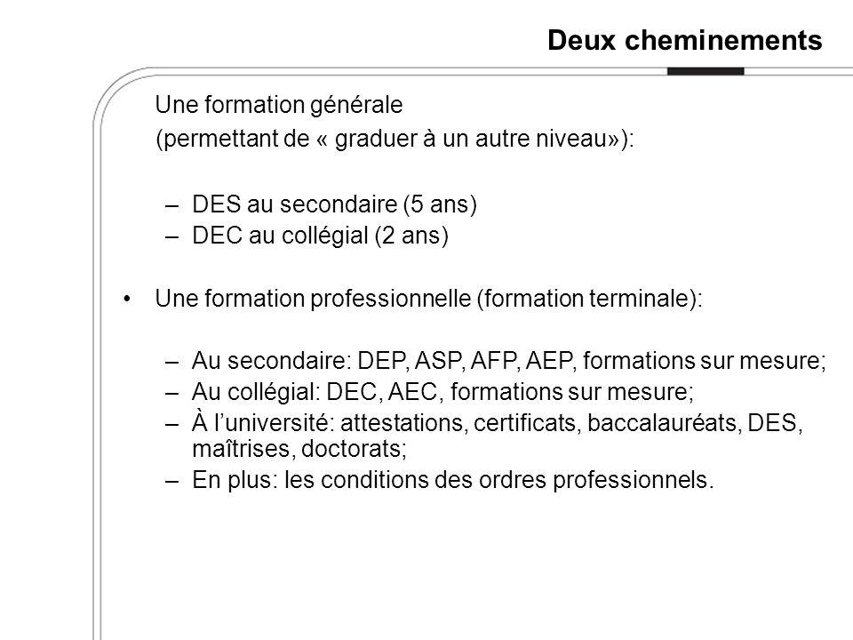 Le Code canadien des professions 26 grands groupes (9 principaux); 140 sous-groupes; 520 groupes de base.