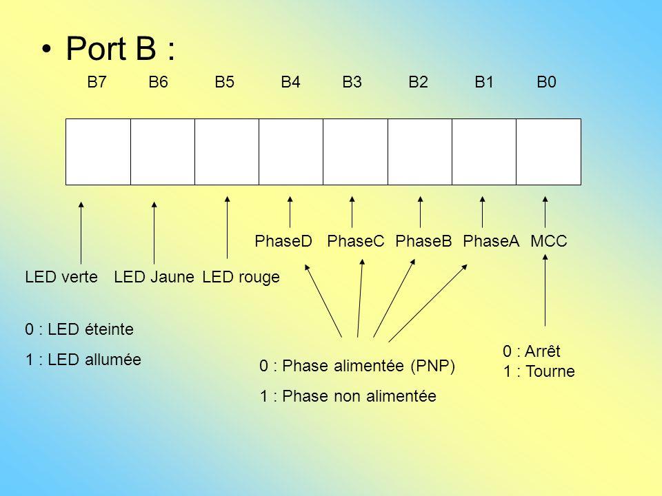 Port B : B7 B6 B5 B4 B3 B2 B1 B0 LED verteLED JauneLED rouge PhaseDPhaseCPhaseBPhaseAMCC 0 : Arrêt 1 : Tourne 0 : Phase alimentée (PNP) 1 : Phase non
