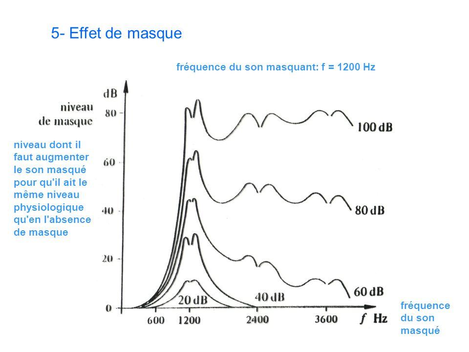 5- Effet de masque fréquence du son masqué fréquence du son masquant: f = 1200 Hz niveau dont il faut augmenter le son masqué pour qu il ait le même niveau physiologique qu en l absence de masque