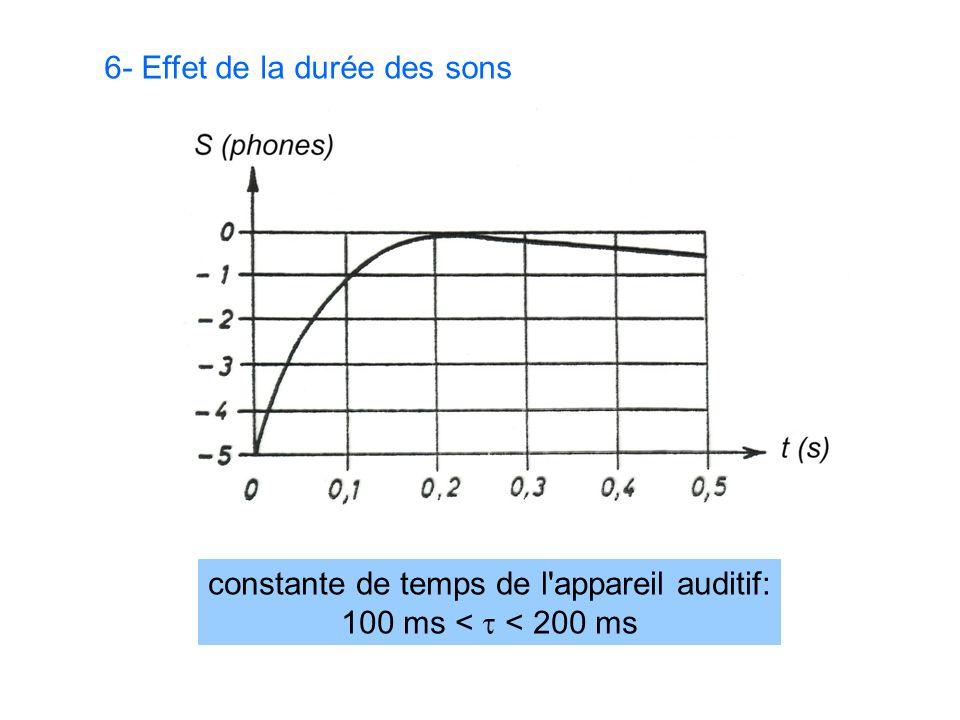 6- Effet de la durée des sons constante de temps de l appareil auditif: 100 ms < < 200 ms