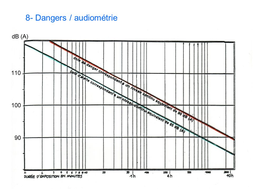 8- Dangers / audiométrie