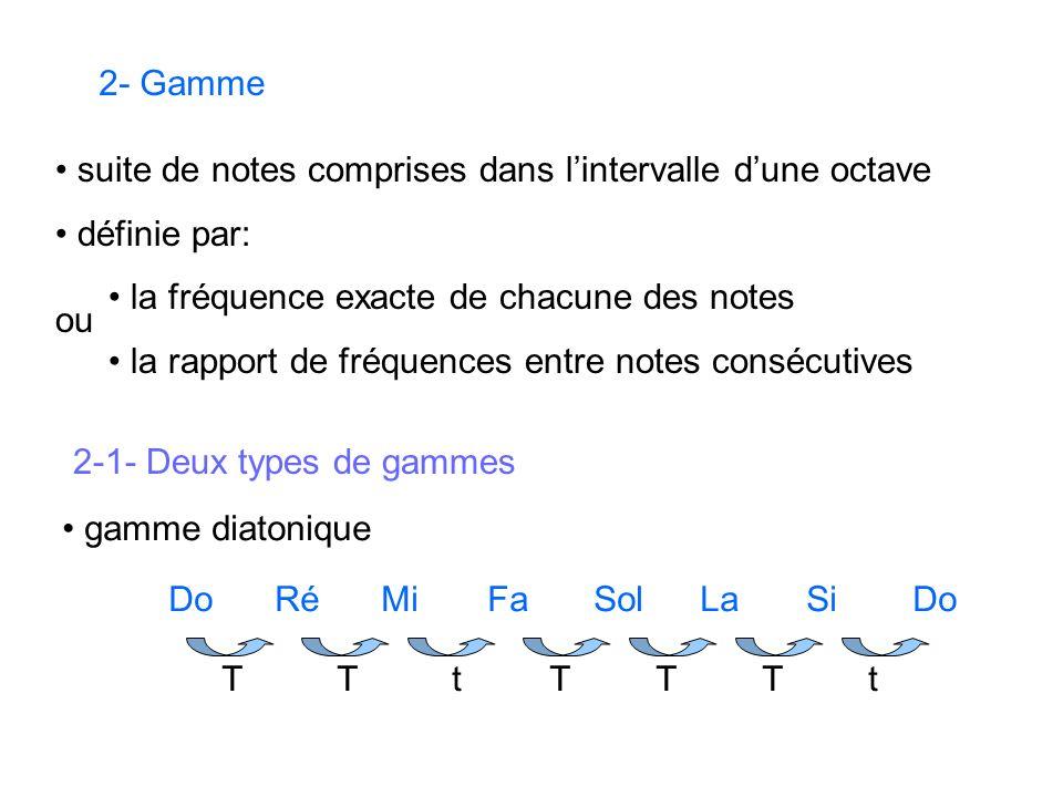 2- Gamme 2-1- Deux types de gammes gamme diatonique DoRéMiFaSolLaSiDo tTTTTTt suite de notes comprises dans lintervalle dune octave définie par: la fréquence exacte de chacune des notes la rapport de fréquences entre notes consécutives ou