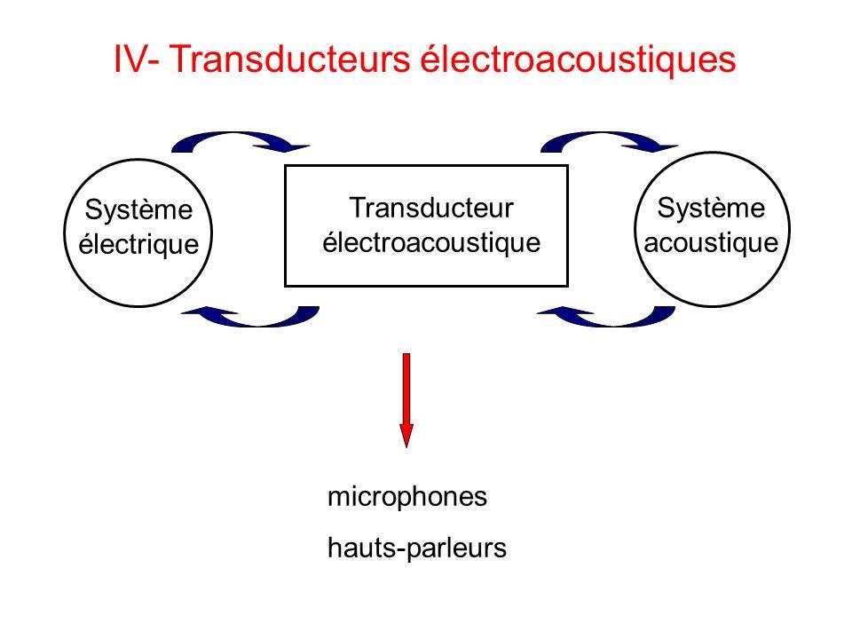 IV- Transducteurs électroacoustiques Transducteur électroacoustique Système électrique Système acoustique microphones hauts-parleurs
