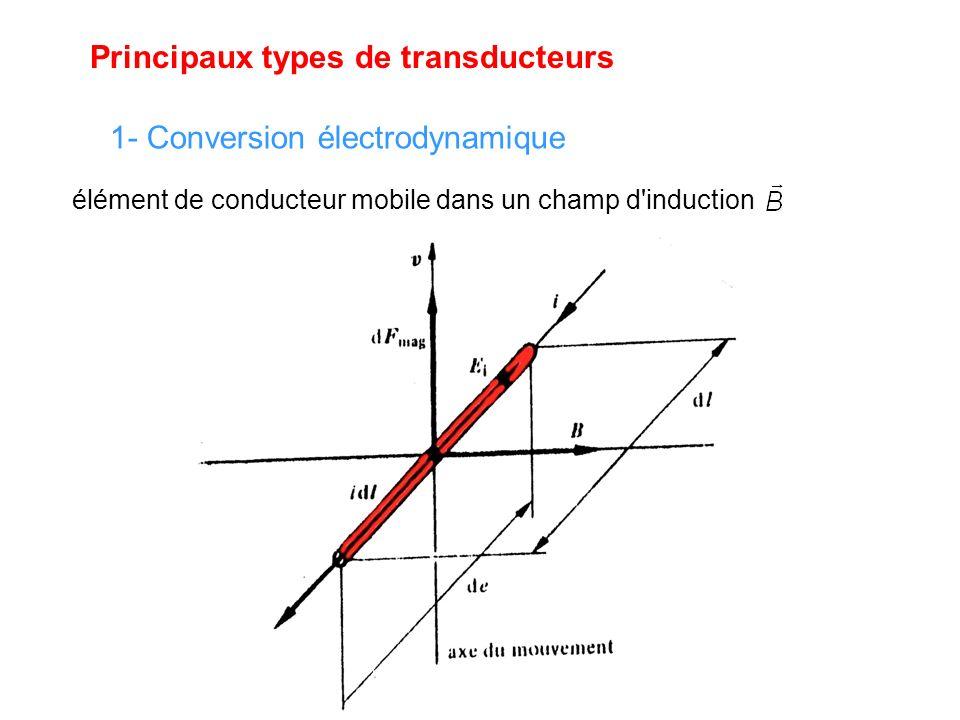 Principaux types de transducteurs 1- Conversion électrodynamique élément de conducteur mobile dans un champ d induction