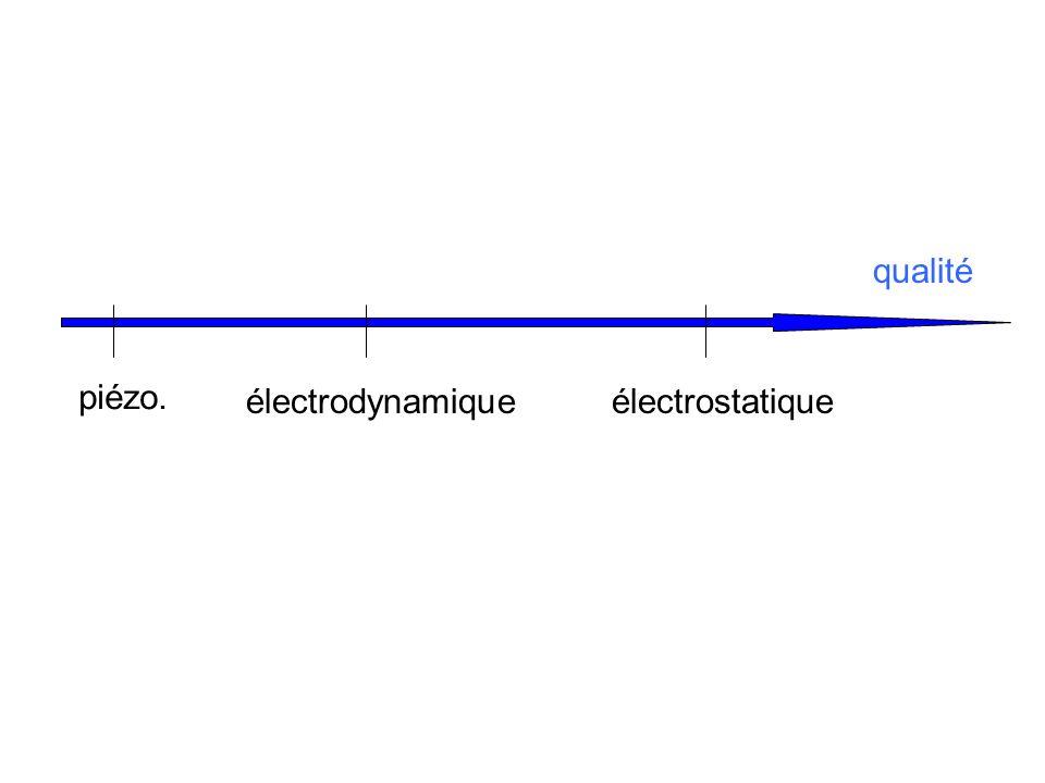 qualité piézo. électrodynamiqueélectrostatique