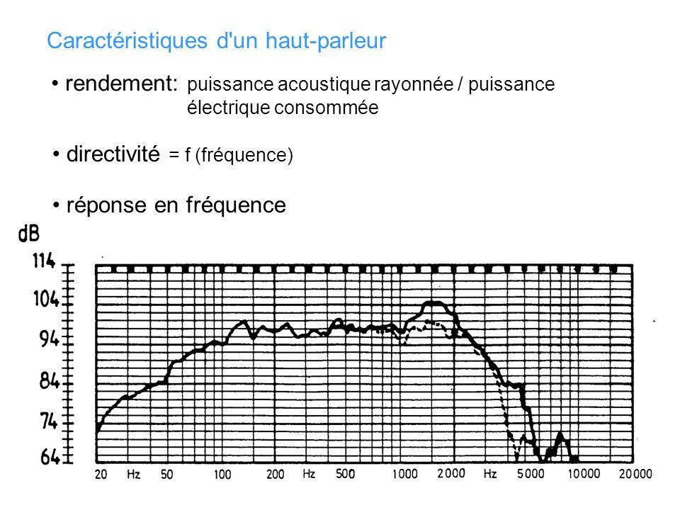 Caractéristiques d un haut-parleur directivité = f (fréquence) rendement: puissance acoustique rayonnée / puissance électrique consommée réponse en fréquence