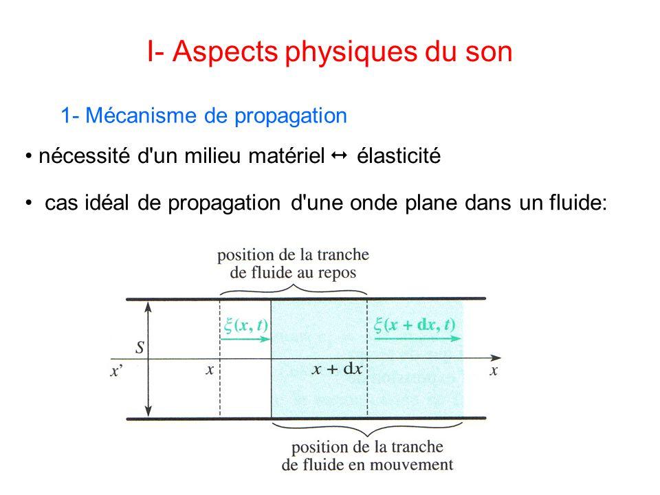 I- Aspects physiques du son 1- Mécanisme de propagation cas idéal de propagation d une onde plane dans un fluide: nécessité d un milieu matériel élasticité