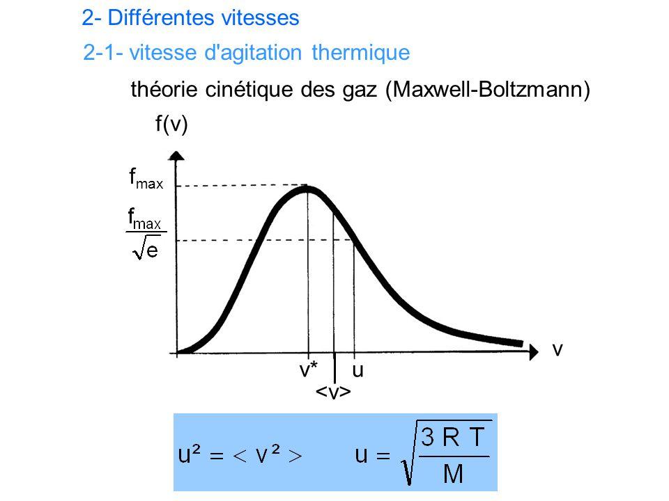 2- Différentes vitesses f(v) v f max v*u théorie cinétique des gaz (Maxwell-Boltzmann) 2-1- vitesse d agitation thermique