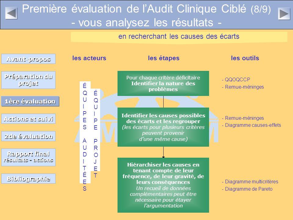 Première évaluation de lAudit Clinique Ciblé (8/9) - vous analysez les résultats - ÉQUIPESAUDITÉESÉQUIPESAUDITÉES ÉQUIPEPROJETÉQUIPEPROJET Pour chaque critère déficitaire Identifier la nature des problèmes Identifier les causes possibles des écarts et les regrouper (les écarts pour plusieurs critères peuvent provenir dune même cause) Hiérarchiser les causes en tenant compte de leur fréquence, de leur gravité, de leurs conséquences Un recueil de données complémentaires peut être nécessaire pour étayer largumentation les acteursles étapesles outils en recherchant les causes des écarts - Remue-méninges - Remue-méninges - Diagramme multicritères - QQOQCCP - Diagramme causes-effets - Diagramme de Pareto Préparation du projet Préparation du projet 1ère évaluation 1ère évaluation Actions et suivi Actions et suivi Bibliographie Rapport final Rapport final résultats - actions résultats - actions 2de évaluation 2de évaluation Avant-propos