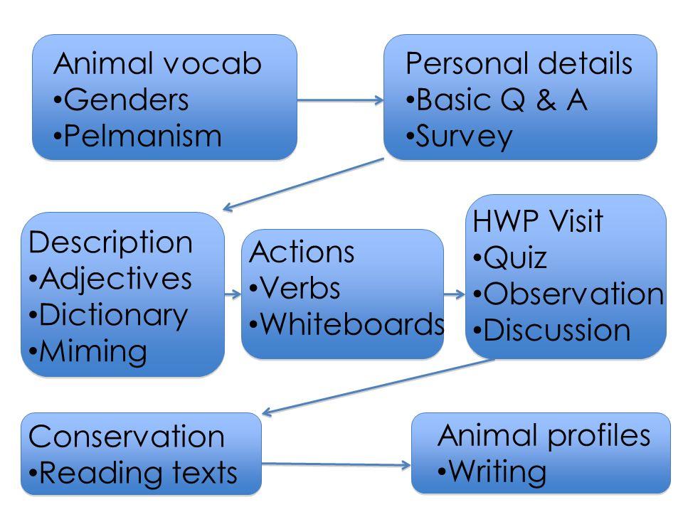 Description Adjectives Dictionary Miming Personal details Basic Q & A Survey Actions Verbs Whiteboards Animal vocab Genders Pelmanism HWP Visit Quiz O
