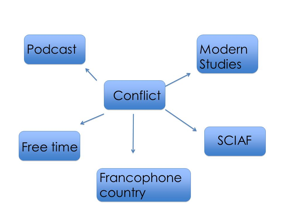 Conflict Modern Studies SCIAF Podcast Francophone country Free time