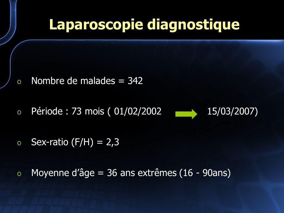 Laparoscopie diagnostique o Nombre de malades = 342 o Période : 73 mois ( 01/02/2002 15/03/2007) o Sex-ratio (F/H) = 2,3 o Moyenne dâge = 36 ans extrê