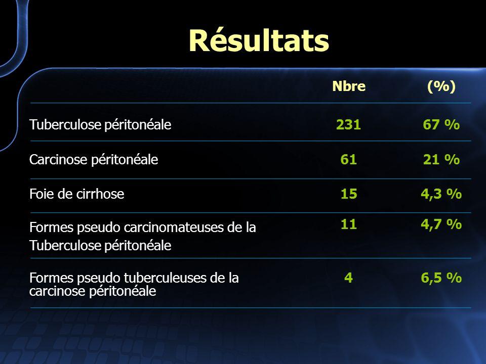 Nbre(%) Tuberculose péritonéale23167 % Carcinose péritonéale6121 % Foie de cirrhose154,3 % Formes pseudo carcinomateuses de la Tuberculose péritonéale