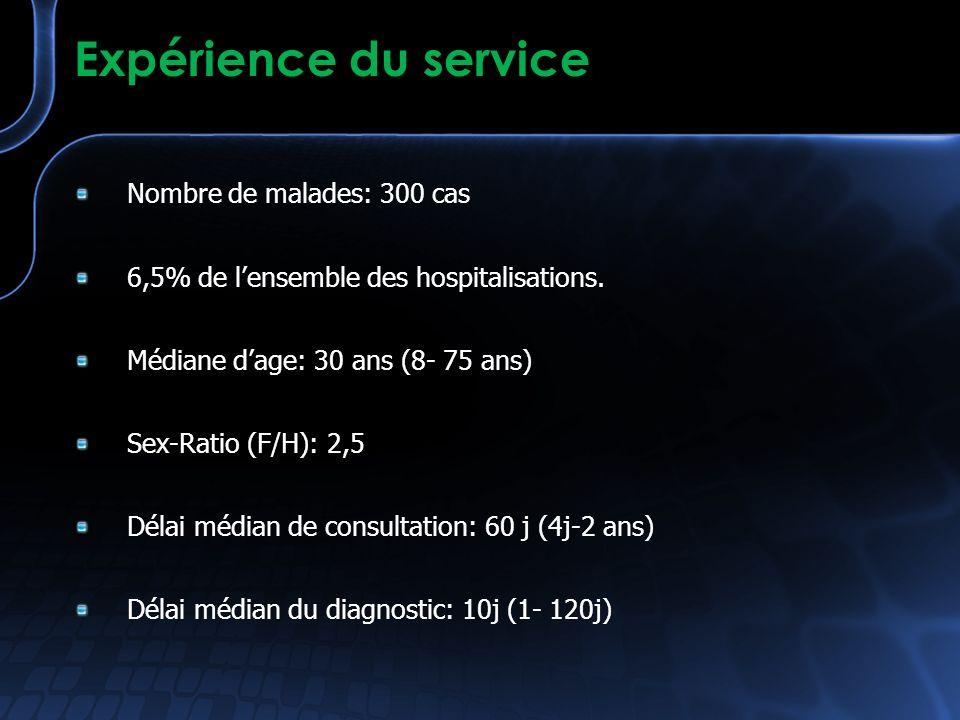Expérience du service Nombre de malades: 300 cas 6,5% de lensemble des hospitalisations. Médiane dage: 30 ans (8- 75 ans) Sex-Ratio (F/H): 2,5 Délai m