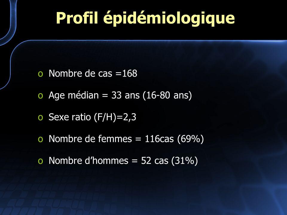 Profil épidémiologique oNombre de cas =168 oAge médian = 33 ans (16-80 ans) oSexe ratio (F/H)=2,3 oNombre de femmes = 116cas (69%) oNombre dhommes = 5