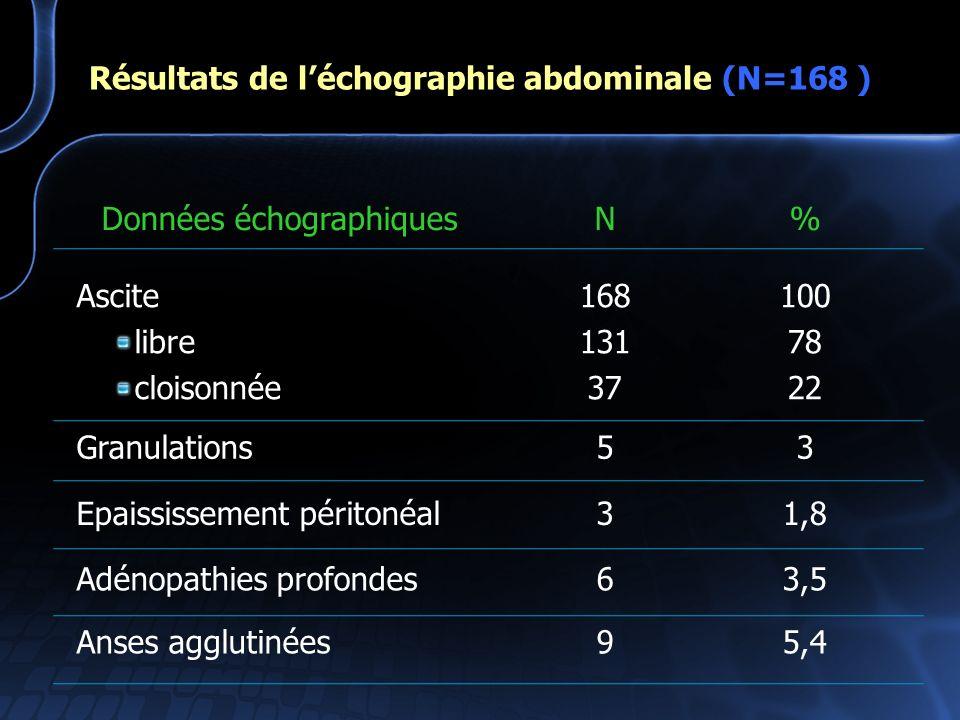 Résultats de léchographie abdominale (N=168 ) Données échographiquesN% Ascite libre cloisonnée 168 131 37 100 78 22 Granulations53 Epaississement péri