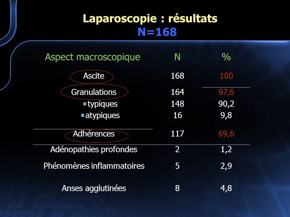 Laparoscopie : résultats N=168 Aspect macroscopiqueN% Ascite168100 Granulations typiques atypiques 164 148 16 97,6 90,2 9,8 Adhérences11769,6 Adénopat