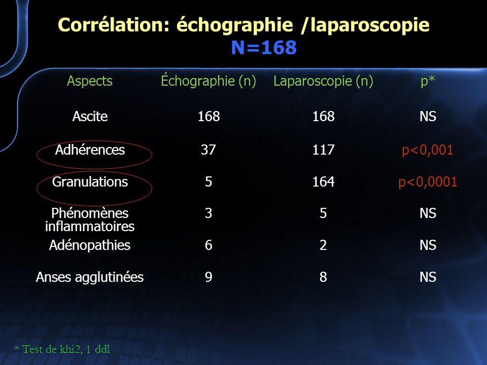 Corrélation: échographie /laparoscopie N=168 AspectsÉchographie (n)Laparoscopie (n)p* Ascite168 NS Adhérences37117p<0,001 Granulations5164p<0,0001 Phé