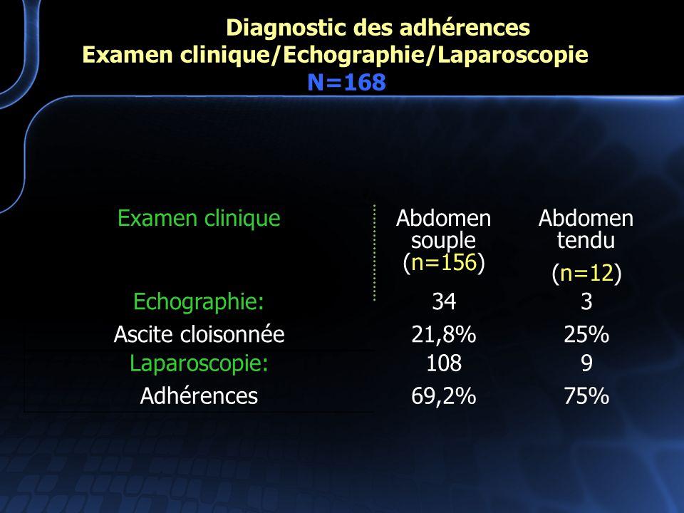 Diagnostic des adhérences Examen clinique/Echographie/Laparoscopie N=168 Examen cliniqueAbdomen souple (n=156) Abdomen tendu (n=12) Echographie: Ascit