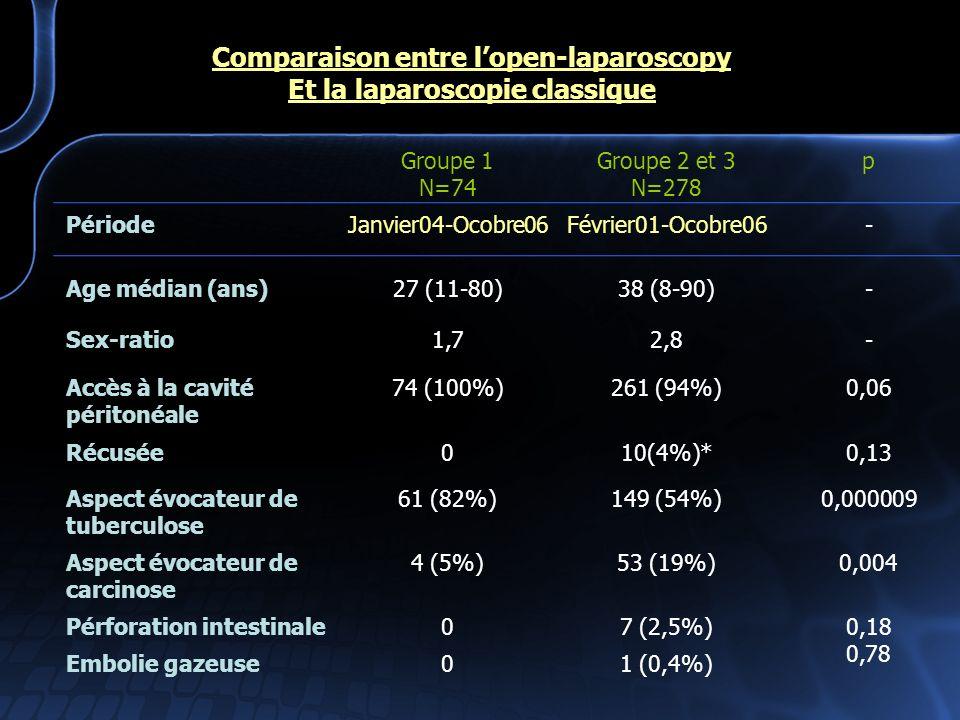 Comparaison entre lopen-laparoscopy Et la laparoscopie classique Groupe 1 N=74 Groupe 2 et 3 N=278 p PériodeJanvier04-Ocobre06Février01-Ocobre06- Age