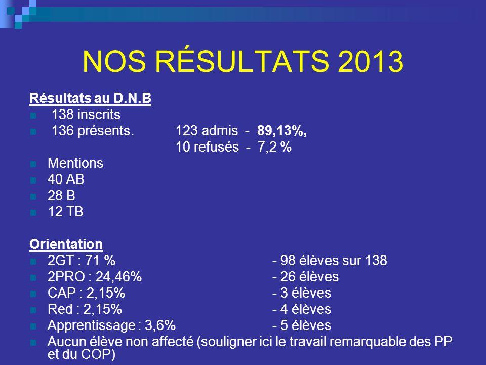 NOS RÉSULTATS 2013 Résultats au D.N.B 138 inscrits 136 présents. 123 admis - 89,13%, 10 refusés - 7,2 % Mentions 40 AB 28 B 12 TB Orientation 2GT : 71