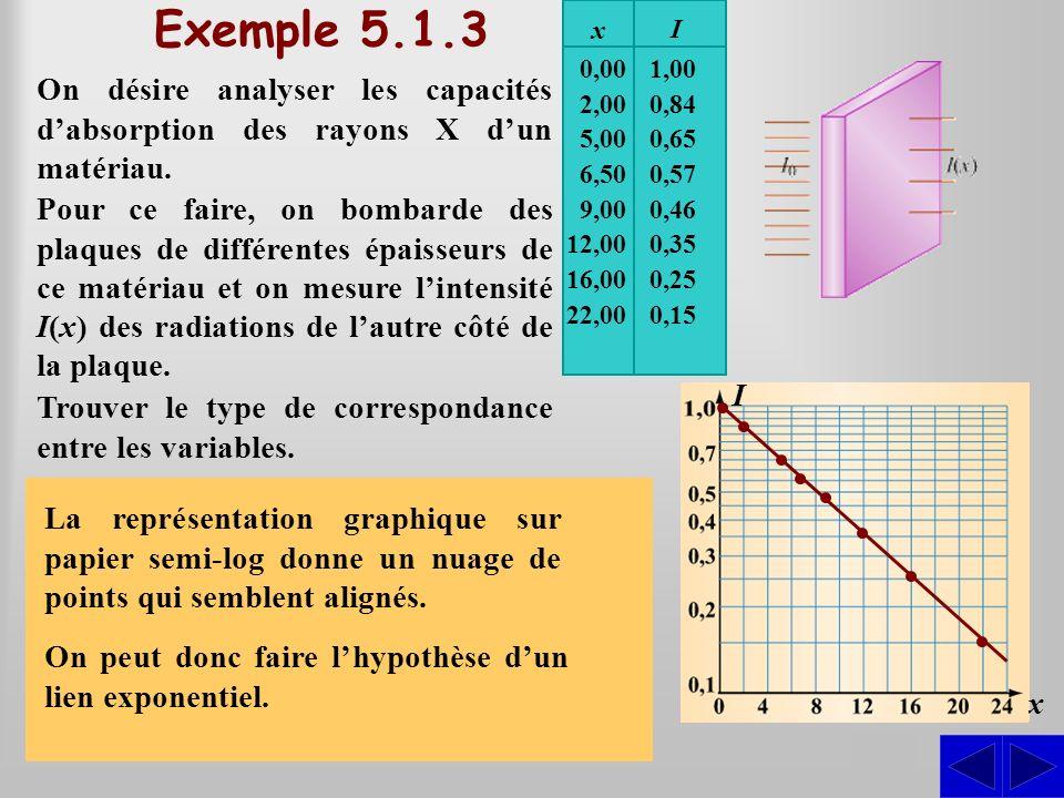 S S Exemple 5.1.3 On désire analyser les capacités dabsorption des rayons X dun matériau. Pour ce faire, on bombarde des plaques de différentes épaiss