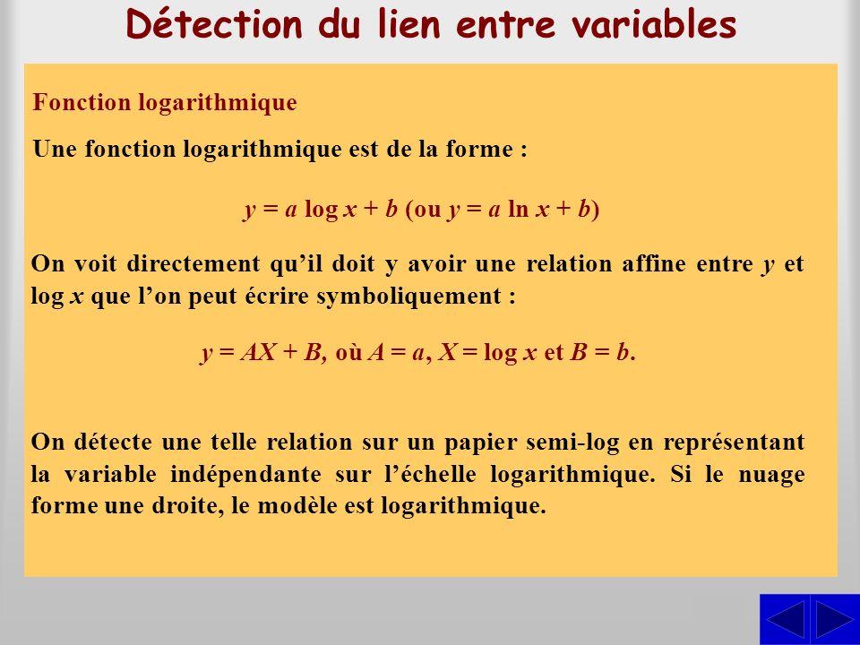 Fonction puissance Détection du lien entre variables Une fonction puissance est de la forme y = ax b. En prenant le logarithme des deux membres de léq
