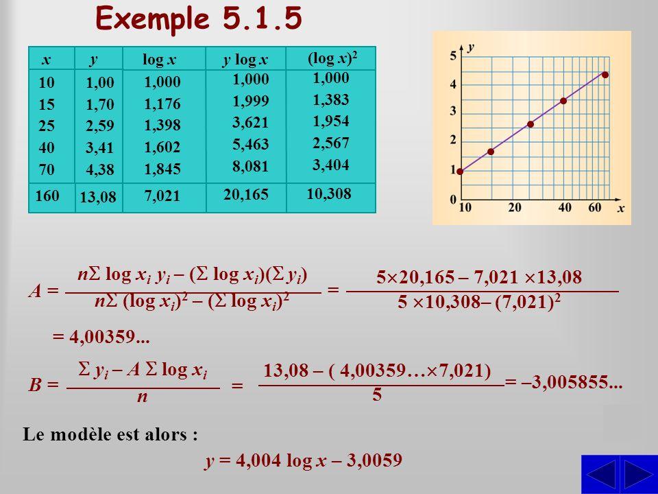 Décrire algébriquement cette relation. Établissons la relation affine entre les couples (log x; y). SS Exemple 5.1.5 160 A =A = n log x i y i – ( log