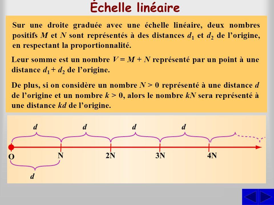 S Échelle linéaire On dit quune échelle est linéaire lorsque son pas est constant. Cela signifie que chaque nombre est situé à une distance de lorigin