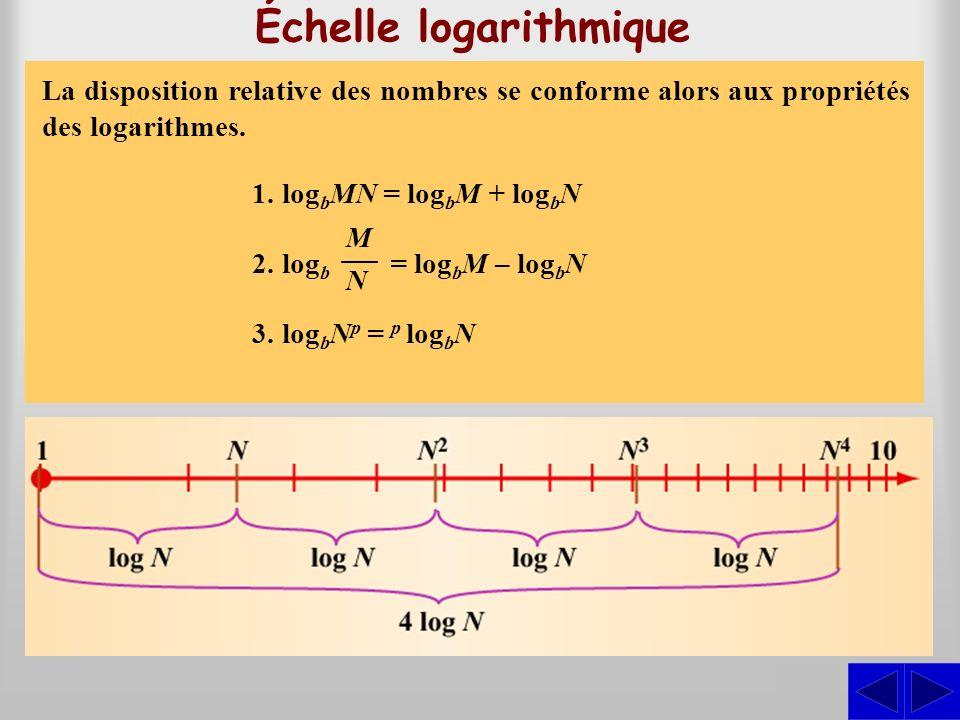 Échelle logarithmique Sur une échelle logarithmique, la position dun nombre est déterminée de telle sorte que sa distance à lorigine est proportionnel