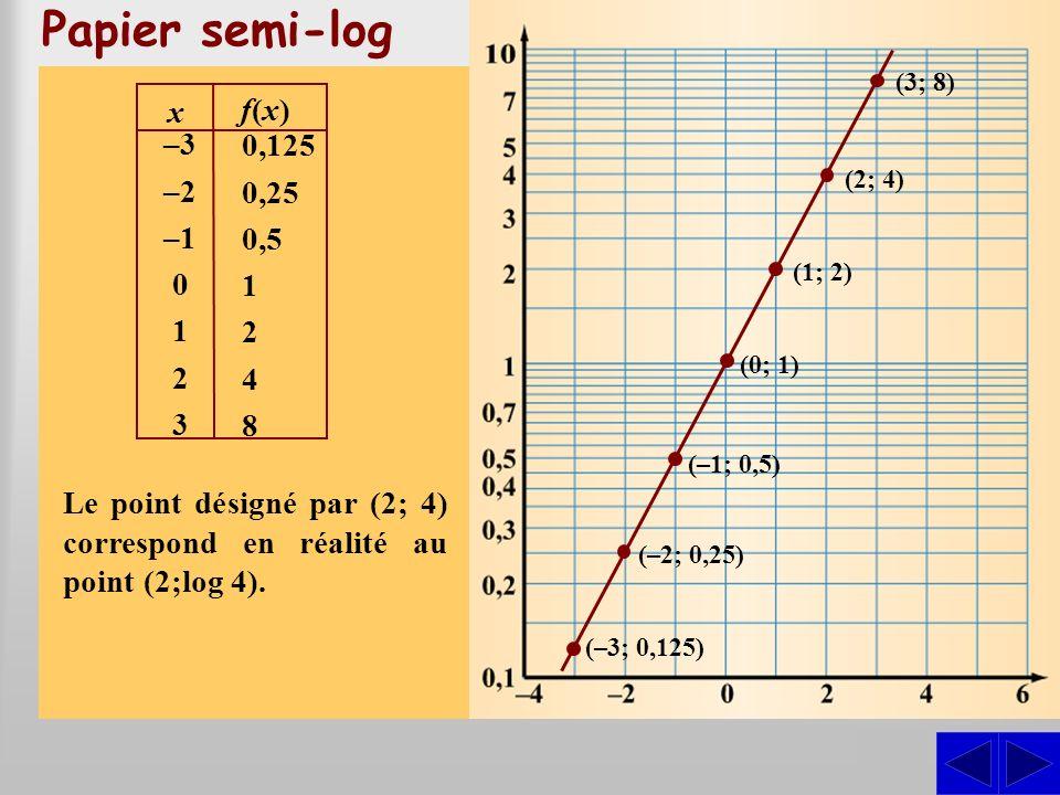 Papier semi-log Un papier quadrillé comportant une échelle linéaire et une échelle logarithmique est appelé papier semi-log et un papier quadrillé don