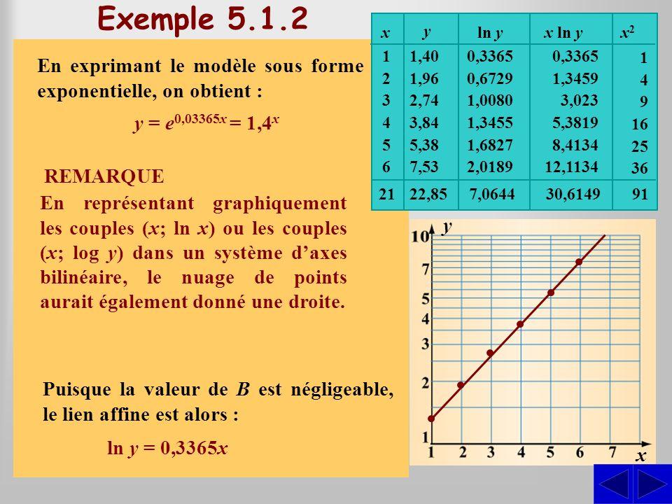 S SSS Exemple 5.1.2 Au cours dune expérience de laboratoire, on a obtenu les grandeurs physiques ci-contre. Vérifier graphiquement lhypothèse dun lien