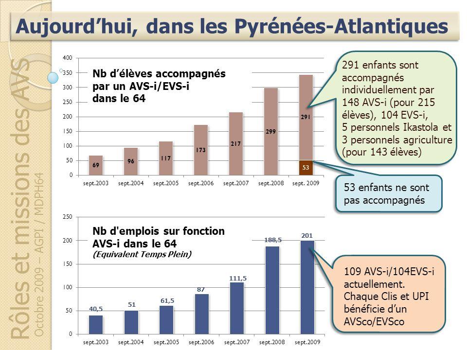 Rôles et missions des AVS Octobre 2009 – AGPI / MDPH64 Aujourdhui, dans les Pyrénées-Atlantiques 53 enfants ne sont pas accompagnés 291 enfants sont a