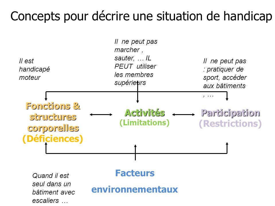 Concepts pour décrire une situation de handicap Concepts pour décrire une situation de handicap Fonctions & structures corporelles (Déficiences) Activ