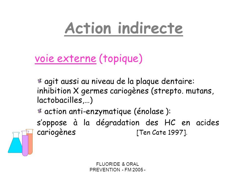 FLUORIDE & ORAL PREVENTION - FM 2005 - agit aussi au niveau de la plaque dentaire: inhibition X germes cariogènes (strepto. mutans, lactobacilles,…) a